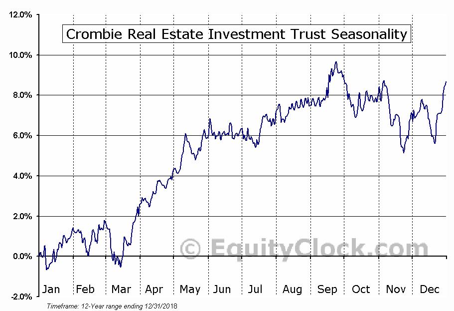 Crombie REIT (TSE:CRR-UN) Seasonal Chart