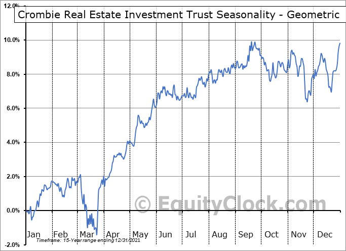 Crombie Real Estate Investment Trust (TSE:CRR/UN.TO) Seasonality