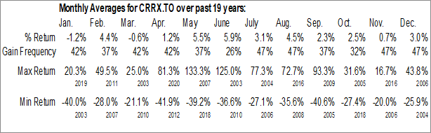 Monthly Seasonal CareRx Corporation (TSE:CRRX.TO)