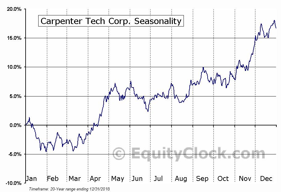 Carpenter Tech Corp. (NYSE:CRS) Seasonal Chart