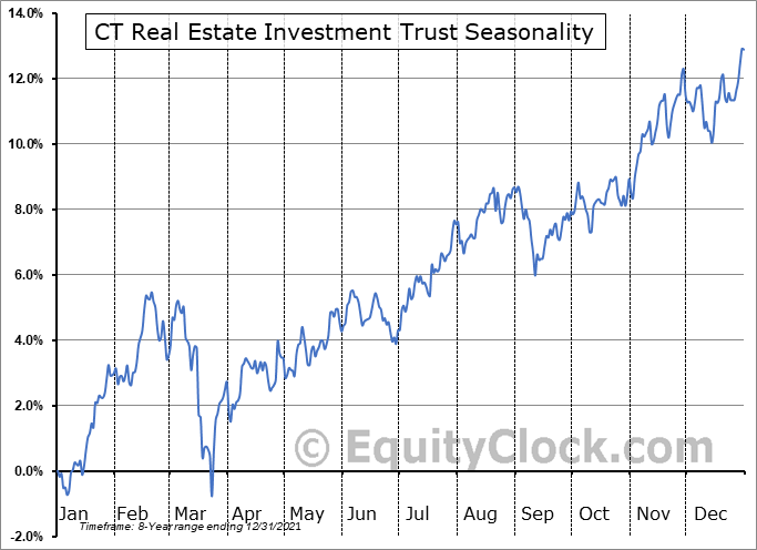 CT Real Estate Investment Trust (TSE:CRT/UN.TO) Seasonality
