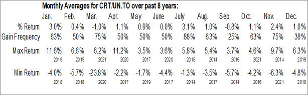 Monthly Seasonal CT Real Estate Investment Trust (TSE:CRT/UN.TO)
