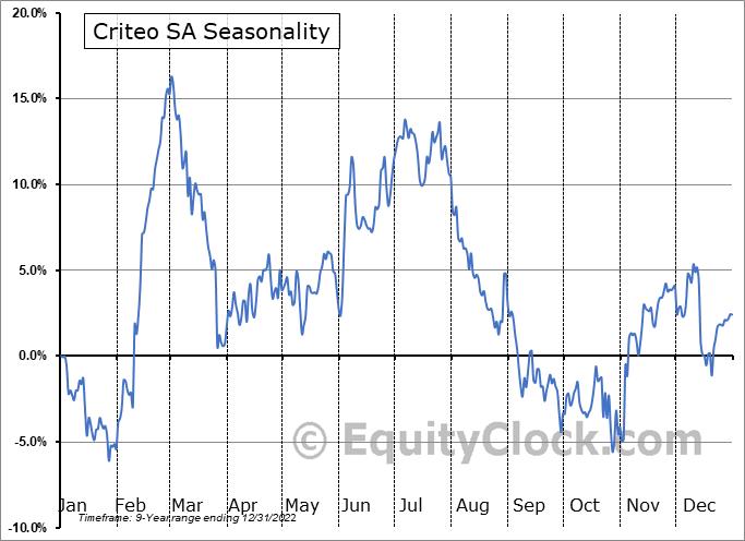 Criteo SA (NASD:CRTO) Seasonality