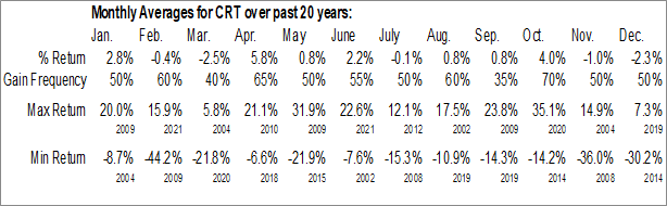 Monthly Seasonal Cross Timbers Royalty Tr (NYSE:CRT)