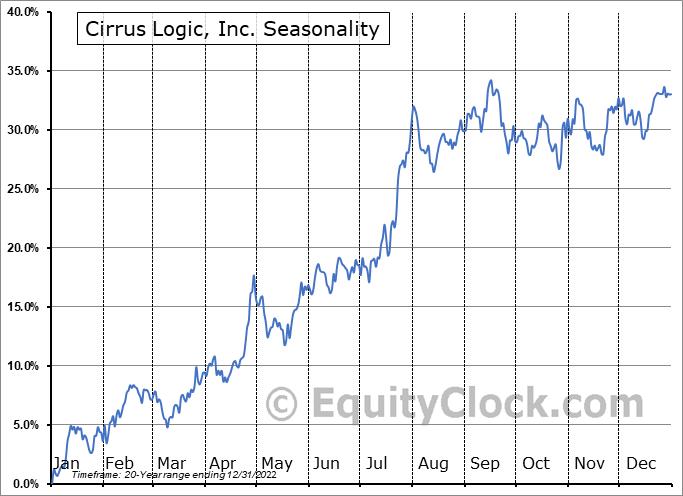 Cirrus Logic, Inc. Seasonal Chart
