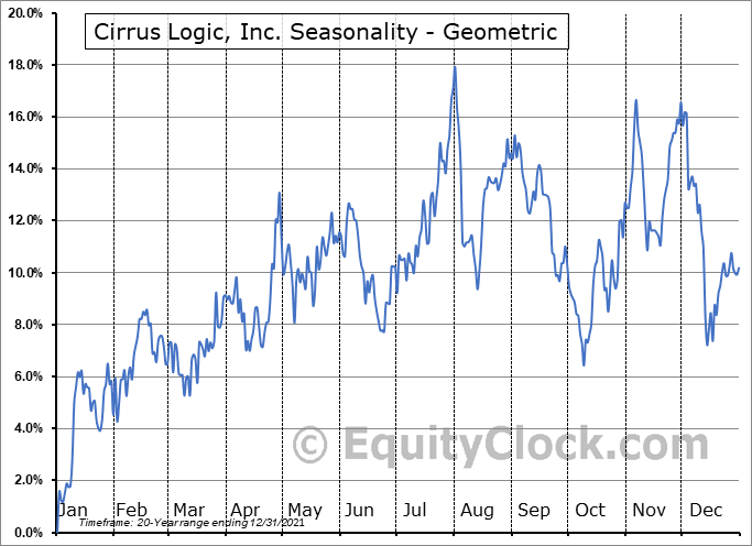Cirrus Logic, Inc. (NASD:CRUS) Seasonality