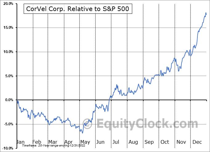 CRVL Relative to the S&P 500