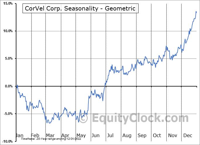 CorVel Corp. (NASD:CRVL) Seasonality