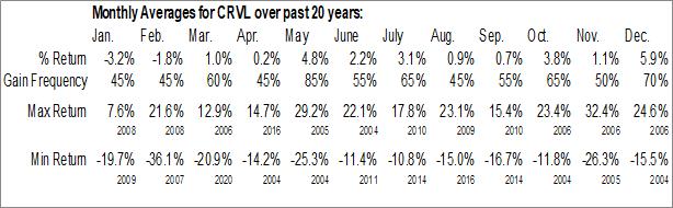 Monthly Seasonal CorVel Corp. (NASD:CRVL)