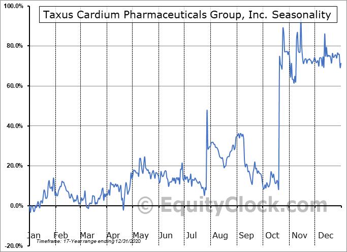Taxus Cardium Pharmaceuticals Group, Inc. (OTCMKT:CRXM) Seasonality