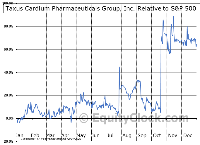 CRXM Relative to the S&P 500
