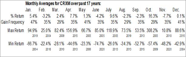 Monthly Seasonal Taxus Cardium Pharmaceuticals Group, Inc. (OTCMKT:CRXM)