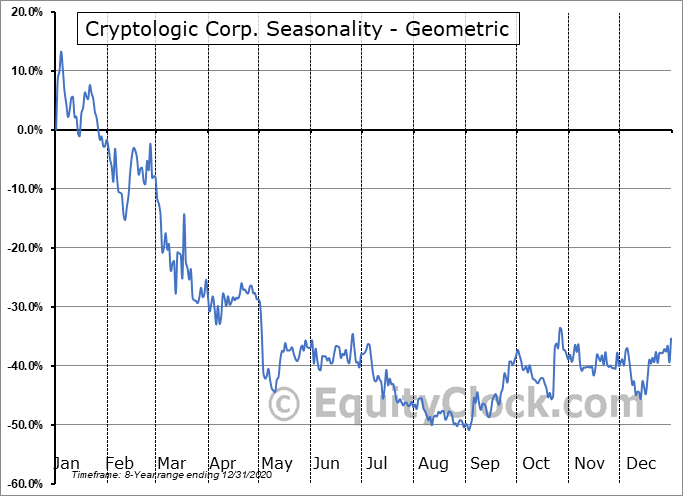 Cryptologic Corp. (CSE:CRY.CA) Seasonality