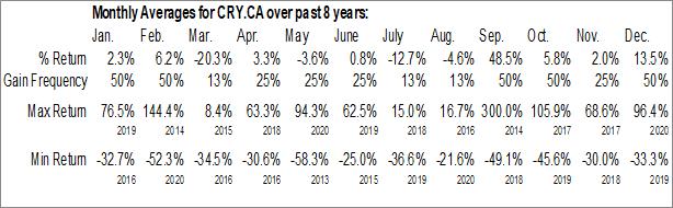 Monthly Seasonal Cryptologic Corp. (CSE:CRY.CA)