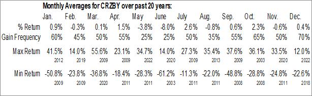 Monthly Seasonal Commerzbank AG (OTCMKT:CRZBY)