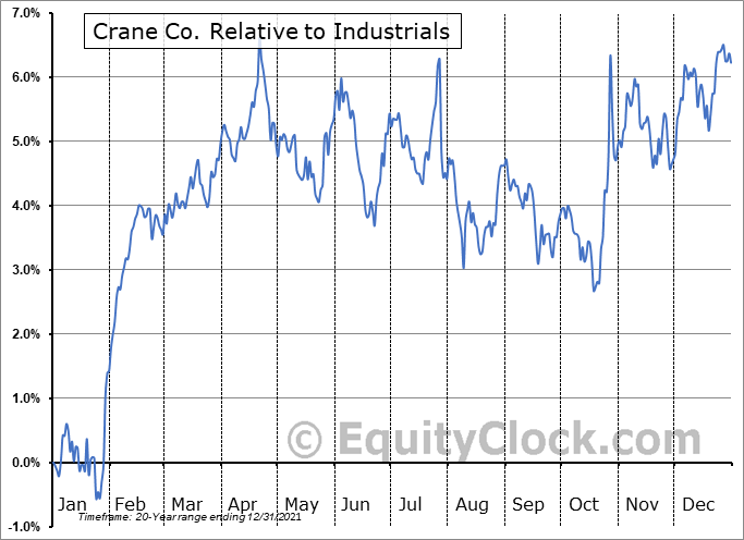 CR Relative to the Sector