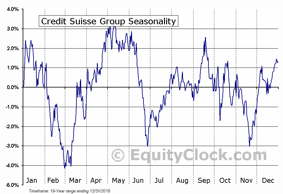 Credit Suisse Group (NYSE:CS) Seasonal Chart