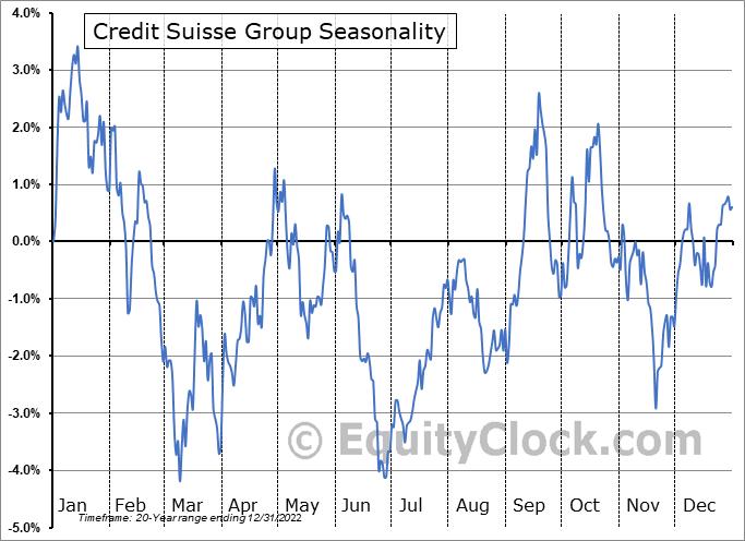 Credit Suisse Group Seasonal Chart