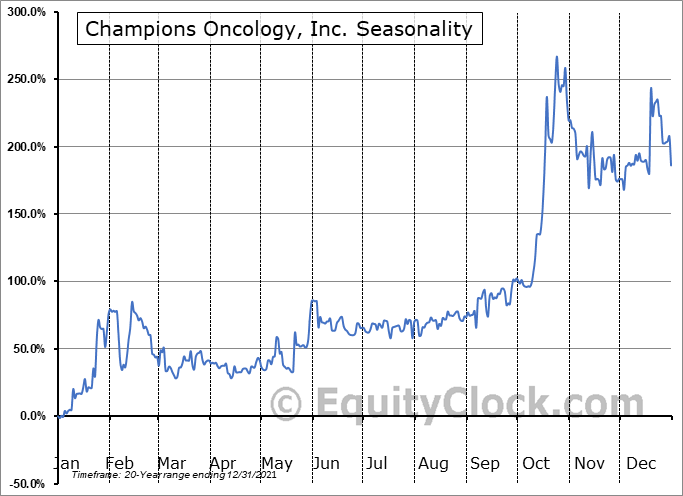 Champions Oncology, Inc. (NASD:CSBR) Seasonal Chart