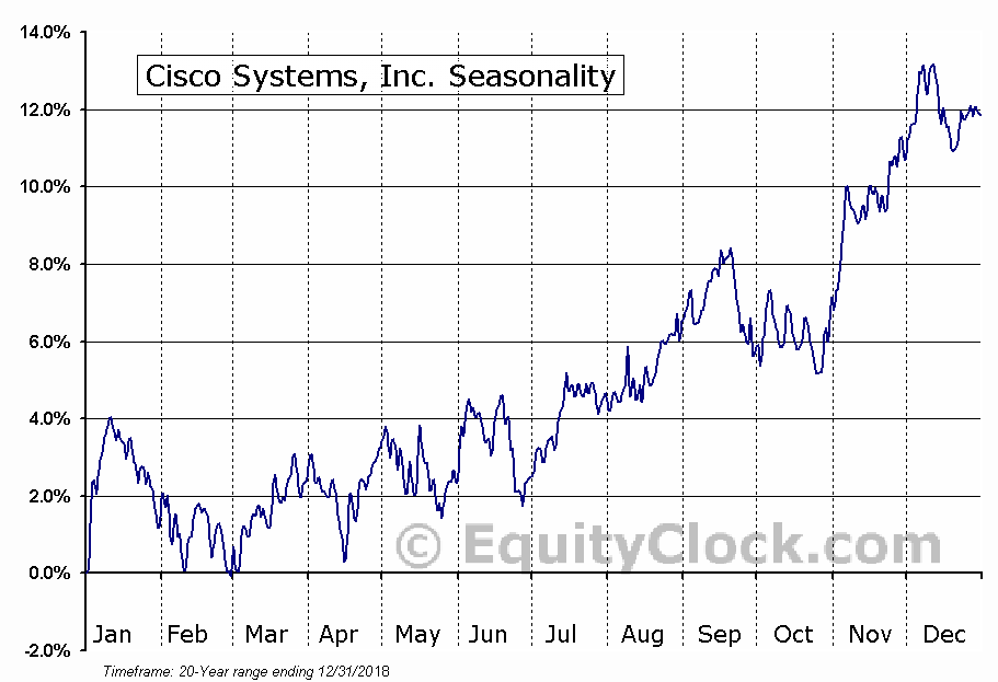 Cisco Systems, Inc.  (NASDAQ:CSCO) Seasonal Chart