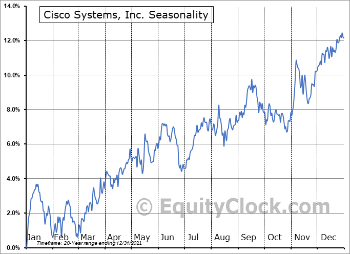 Cisco Systems, Inc. (NASD:CSCO) Seasonal Chart
