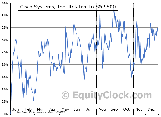 CSCO Relative to the S&P 500