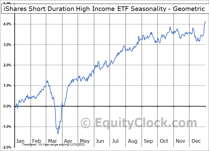 iShares Short Duration High Income ETF (CAD-Hedged) (TSE:CSD.TO) Seasonality
