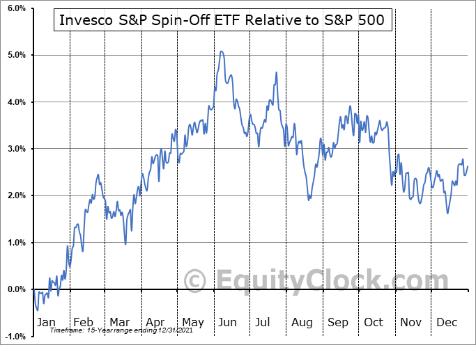 CSD Relative to the S&P 500
