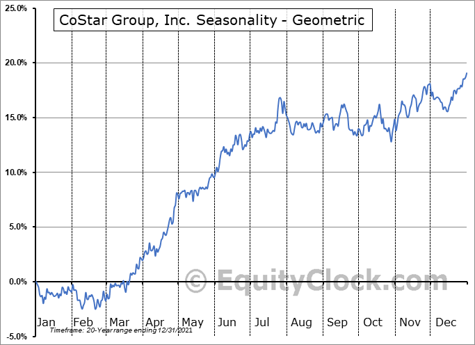 CoStar Group, Inc. (NASD:CSGP) Seasonality