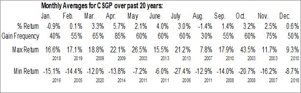 Monthly Seasonal CoStar Group, Inc. (NASD:CSGP)
