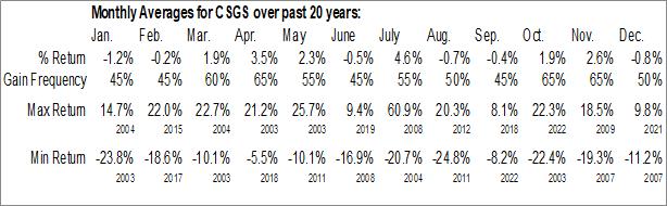 Monthly Seasonal CSG Systems Intl, Inc. (NASD:CSGS)