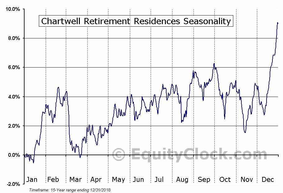Chartwell Retirement Residences (TSE:CSH/UN.TO) Seasonal Chart