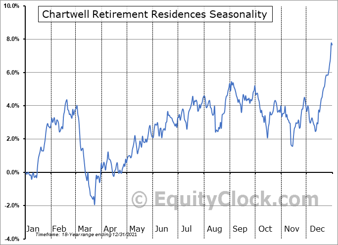 Chartwell Retirement Residences (TSE:CSH/UN.TO) Seasonal Chart