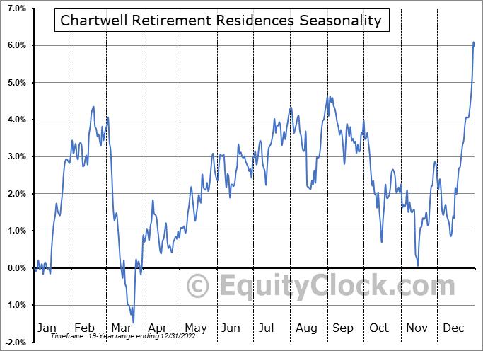 Chartwell Retirement Residences (TSE:CSH/UN.TO) Seasonality