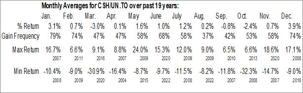 Monthly Seasonal Chartwell Retirement Residences (TSE:CSH/UN.TO)