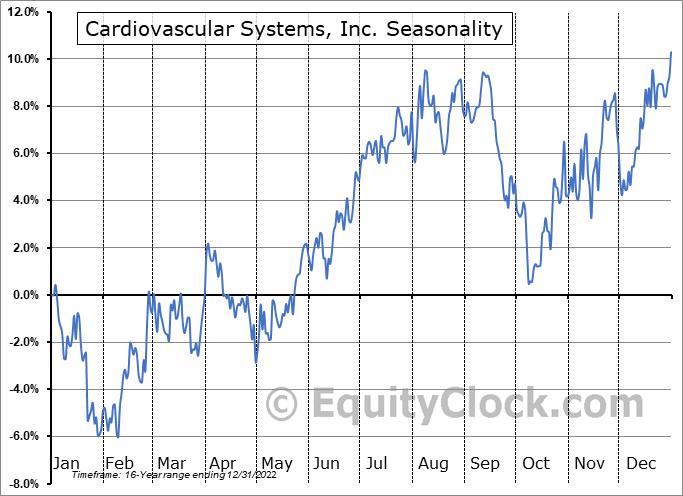 Cardiovascular Systems, Inc. (NASD:CSII) Seasonal Chart