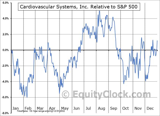 CSII Relative to the S&P 500