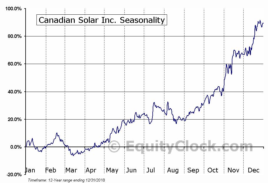 Canadian Solar Inc. (NASD:CSIQ) Seasonal Chart