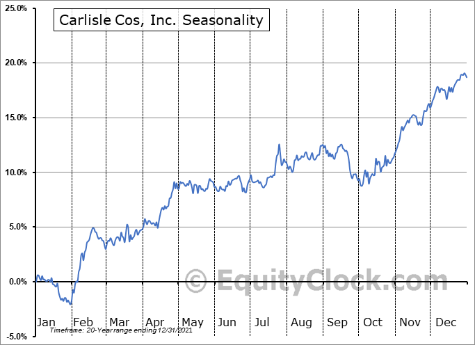 Carlisle Cos, Inc. (NYSE:CSL) Seasonal Chart