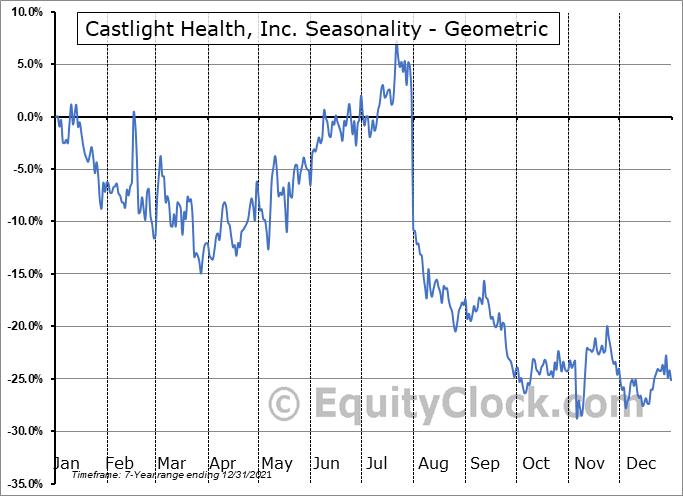 Castlight Health, Inc. (NYSE:CSLT) Seasonality