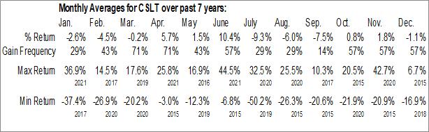 Monthly Seasonal Castlight Health, Inc. (NYSE:CSLT)