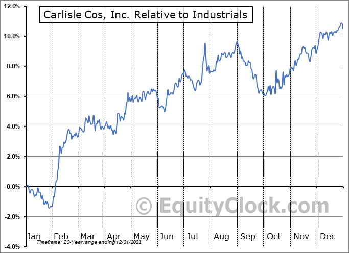 CSL Relative to the Sector