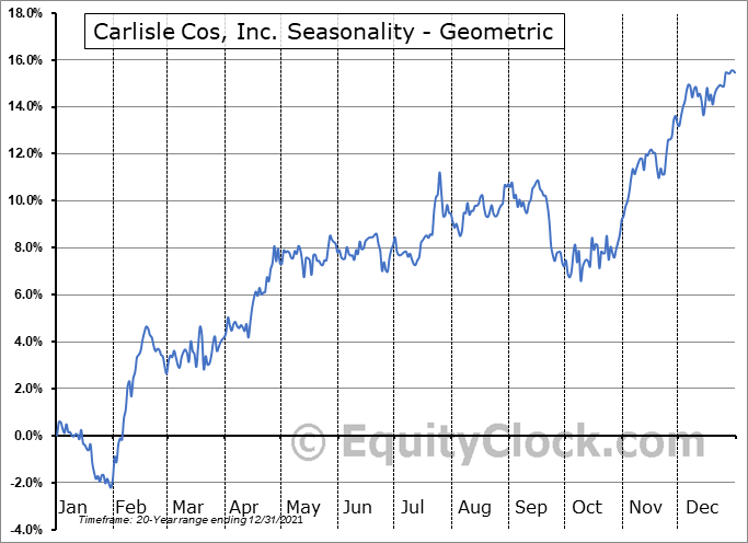 Carlisle Cos, Inc. (NYSE:CSL) Seasonality
