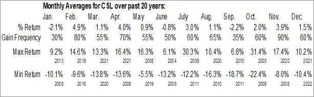 Monthly Seasonal Carlisle Cos, Inc. (NYSE:CSL)