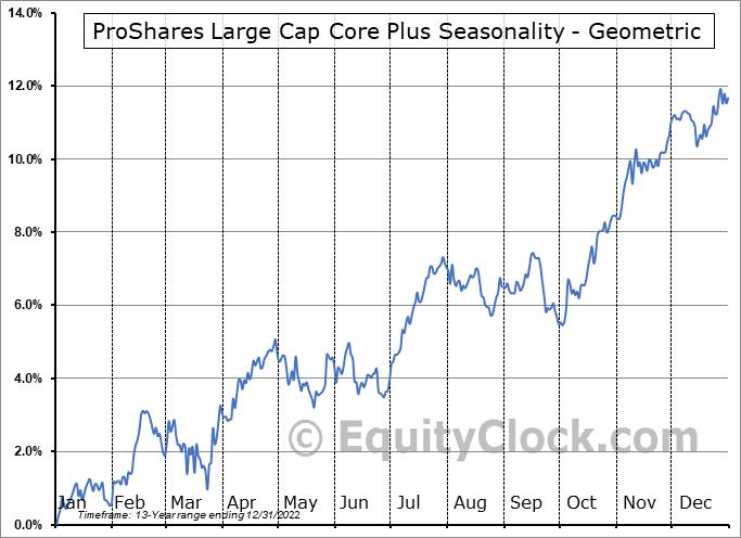 ProShares Large Cap Core Plus (NYSE:CSM) Seasonality