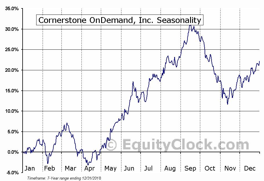 Cornerstone OnDemand, Inc. (NASD:CSOD) Seasonal Chart