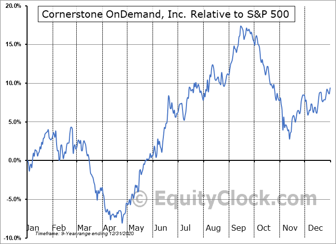 CSOD Relative to the S&P 500