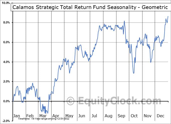 Calamos Strategic Total Return Fund (NASD:CSQ) Seasonality