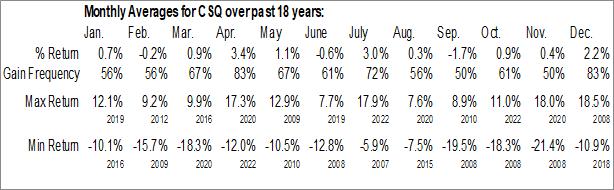 Monthly Seasonal Calamos Strategic Total Return Fund (NASD:CSQ)