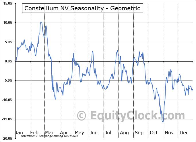 Constellium NV (NYSE:CSTM) Seasonality